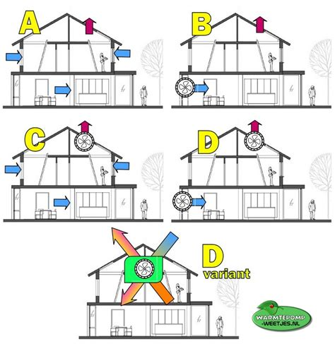 ventilatie huis ventilatie in een woning is zeer belangrijk