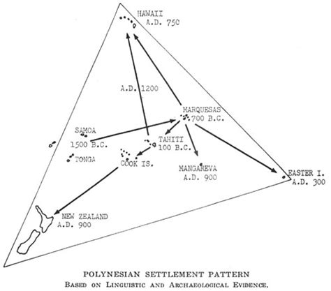 settlement pattern definition archaeology journal of the polynesian society east polynesian