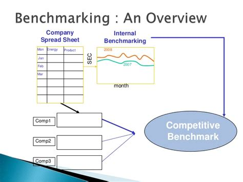 competitive benchmarking template gallery templates