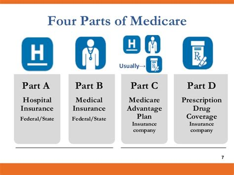 part c medicare all about medicare ny