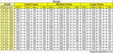 Ideal Picture Height by Average Ring Size For Men 13 Ideal Height Weight Chart