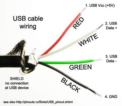 which wires in a usb wire are the positive and negative