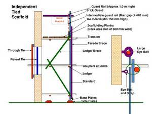 Osha Standard Handrail Height Scaffolding