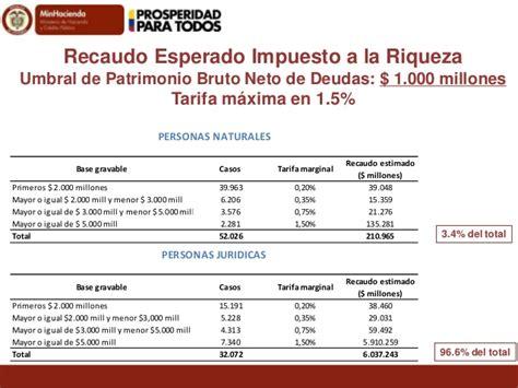 liquidacion impuesto a la riqueza enero 1 de 2016 presentaci 243 n financiamiento para la paz la equidad y la