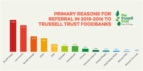 Food Pantry Statistics by Foodbank Use Remains At Record High The Trussell Trust