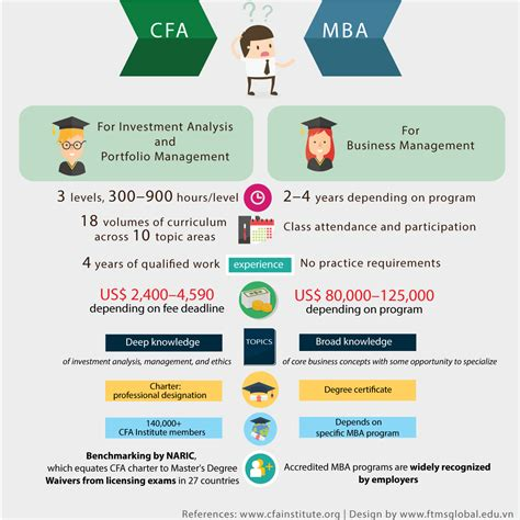 Cfa And Mba Masters Courses by N 234 N Học Cfa Hay Mba Ftmsglobal Academy