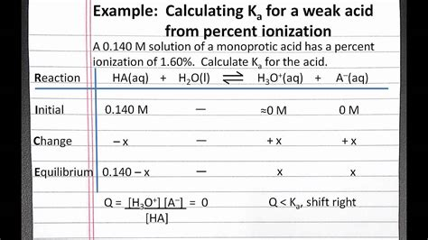 exle of weak acid chemistry 201 calculating ka for a weak acid from percent