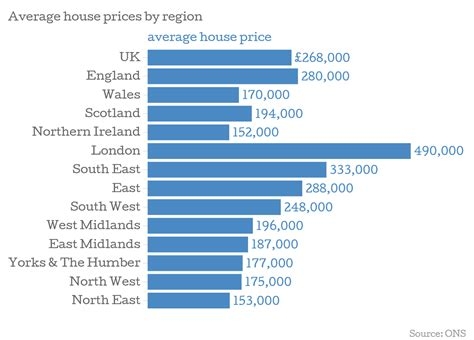 average rent prices uk house prices rental growth is now outpacing house