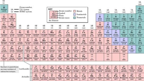 Chemical Elements Table by Periodic Table In Chemistry New Calendar Template Site