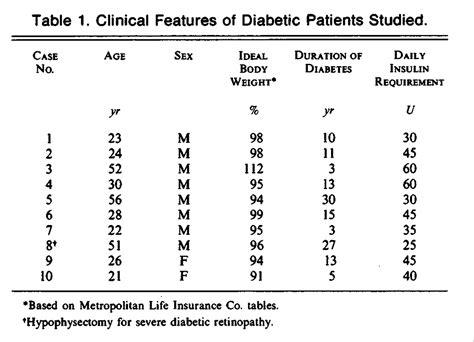 Serum Glucogen effects of somatostatin on plasma glucose and glucagon levels in human diabetes mellitus