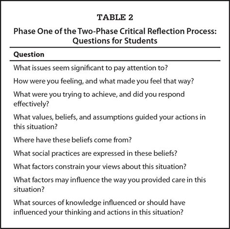 critical reflection essay sles image gallery critical reflection