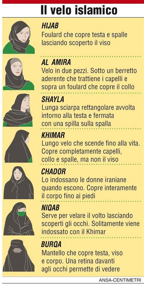 i diversi tipi di roma i diversi tipi di velo islamico 2010