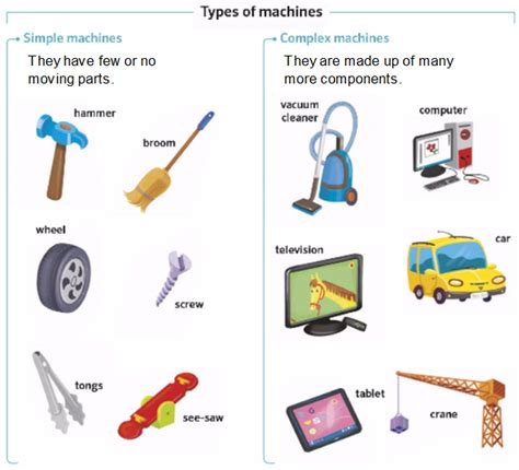 Simple Machines science and physical education unit 7 machines