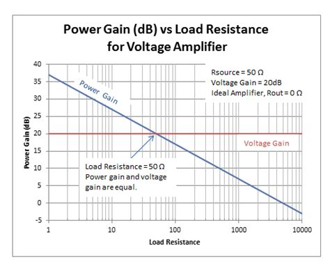 what is a gain resistor how to determine power gain and voltage gain in rf systems analog wire blogs ti e2e community