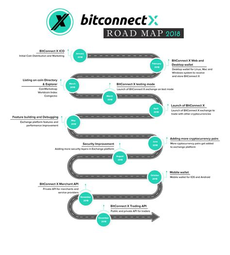 bitconnect download roadmap 2018 bitconnect x
