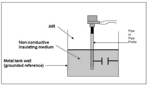 types of capacitive transducers welcome to labs a mhrd govt of india initiative