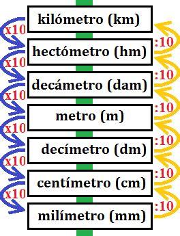 conversion de unidades de medida: longitud, area, volumen