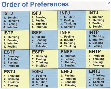 temperament test take the introvert extrovert test what are your personality test letters in5d