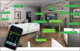 home technologies assistive technologies smart house technologies