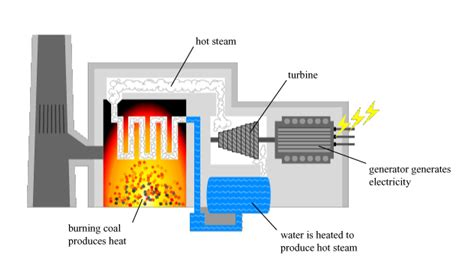 coal fired power station diagram power production electricity generation and transmission