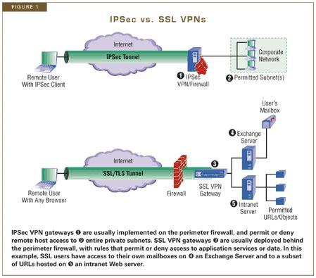 tunnel vision: choosing a vpn    ssl vpn vs. ipsec vpn