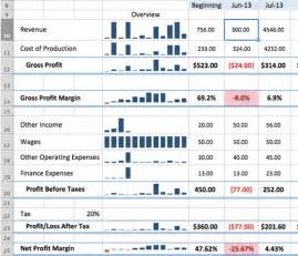 margin analysis excel template business plan template get free sle