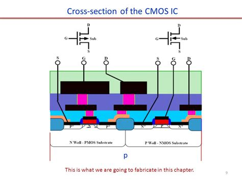 cmos cross section chapter 2 modern cmos technology ppt video online download