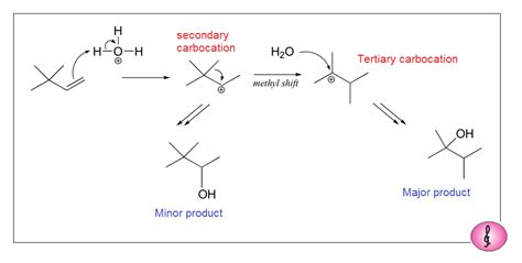 hydration reaction chemistry world hydration of alkenes