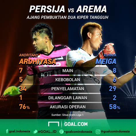 Sarung Tangan Kiper Di Golden Goal Persija Jakarta Vs Arema Fc Beda Nasib Dua Kiper Terbaik Indonesia Goal