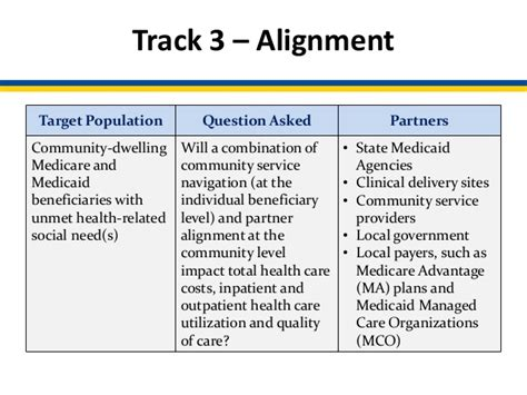 pathways to population health gather resources align community efforts and build healthy communities books webinar accountable health comunities model overview