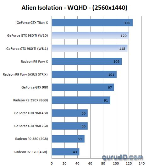 windows 8 1 vs 10 graphics performance review geforce