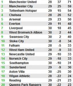 epl table gf david platt admits manchester city were not at it in