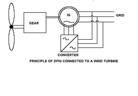 induction generator wiki induction generator wiki 28 images components of induction motor eee community file