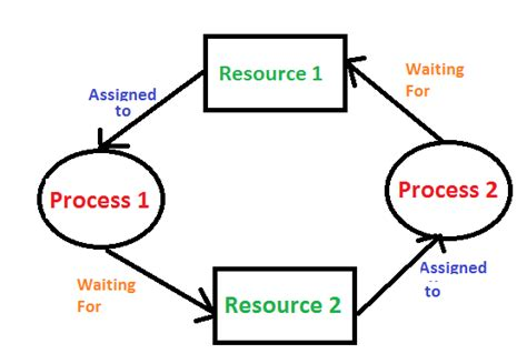 tutorial questions on operating system operating system process management deadlock