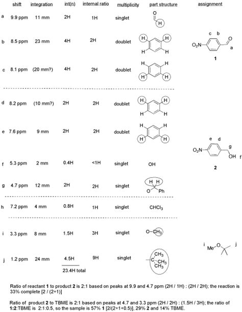 nmr spectroscopy in lab complications chemistry libretexts