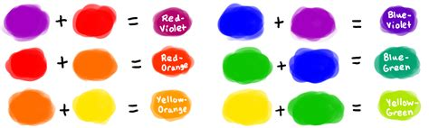 what is tertiary colors some color theory moonleafstudios