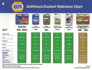 antifreeze color prestone antifreeze application chart the knownledge