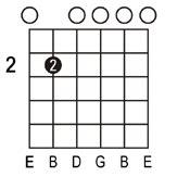 em7 guitar chord diagram e guitar chords easy rhythm guitar chords in the key of e