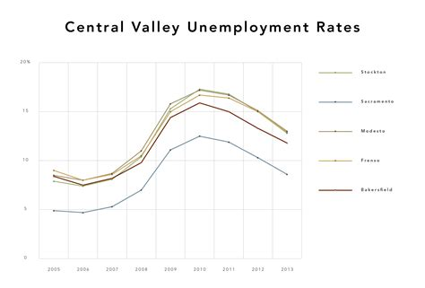 file for unemployment in bakersfield ca fits and starts central valley economy beginning to