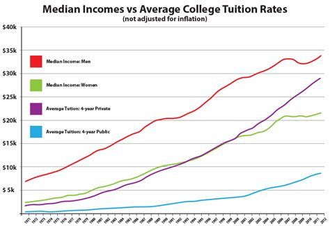 American Mba Tuition Cost by College Access And Affordability Usa Vs The World