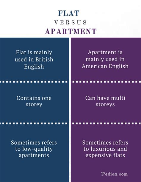 appartment meaning difference between flat and apartment definition meaning and usage