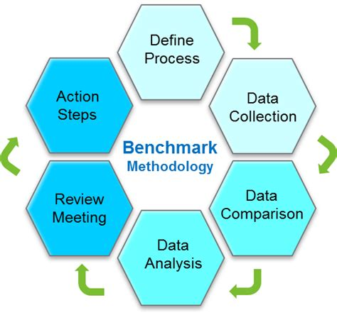 bench marking definition define bench marking 28 images what is benchmarking