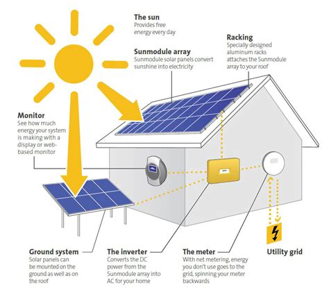 how to wire a solar system dolgular