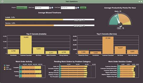 operations dashboard template live interactive dashboard exles idashboards software