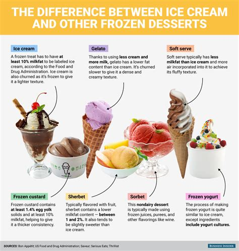 here s the difference between ice cream and other frozen desserts business insider