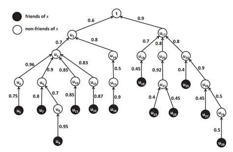 network layout algorithm researchers develop algorithm to maximize friendship