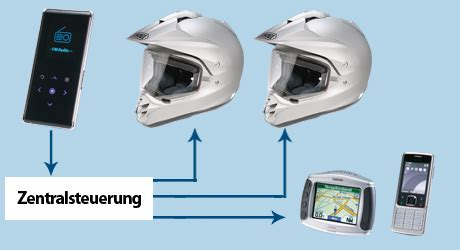 Motorrad Sprechanlage Test by Kommunikationsanlagen Tourenfahrer