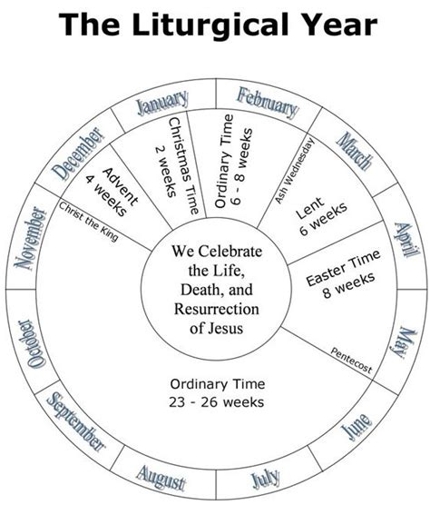 printable liturgical year calendar liturgical calendar catholic coloring page coloring pages