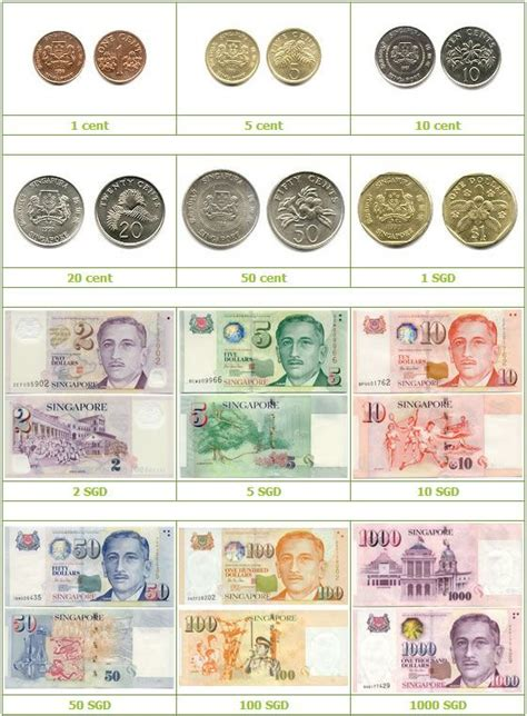 currency sgd currency of singapore is singapore dollars sgd