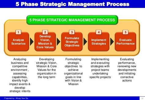 Management Strategic 5 In 1 5 conducting strategic management workshop a brief guide